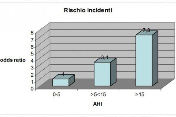 Incidenti-stradali-e-AHI-e1279297355677-1024x573.jpg