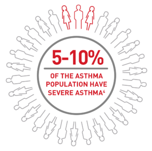 Population_graphic-severe-asthma-page-300x298.png