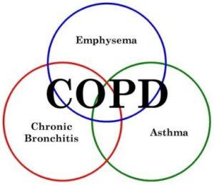 COPD-Venn-001-300x259.jpg