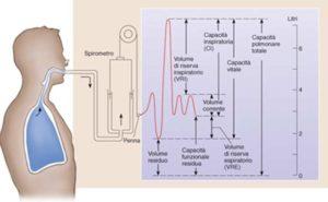 fisiologia-spirometria-300x185.jpg