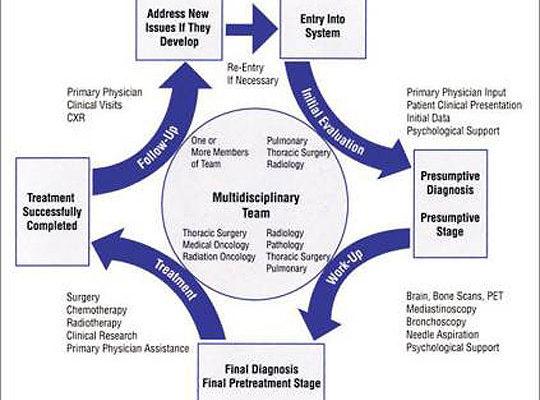 Lung-Cancer-Treatment-Diagr.jpg
