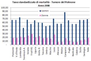 tumorePolmone2-300x201.png